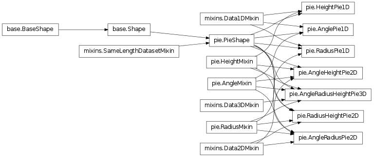Pie shapes tangible 022 documentation inheritance diagram of tangibleapespieglepie1d tangibleapespie ccuart Images